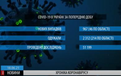 В Україні за минулу добу зафіксовано менше тисячі захворюваних на коронавірус (ВІДЕО)